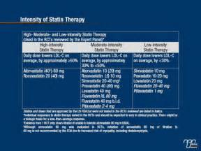 list of high intensity statin picture 2