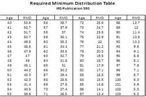 ira joint life distribution table picture 1