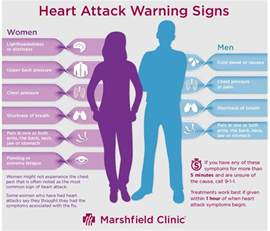 women and heart attacks indigestion picture 19