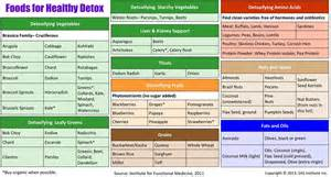 natural cleanse 1200 calories liver picture 6