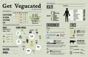 vegetarian health statistics picture 2