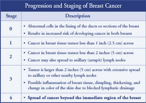 what is stage 8 cancer picture 6