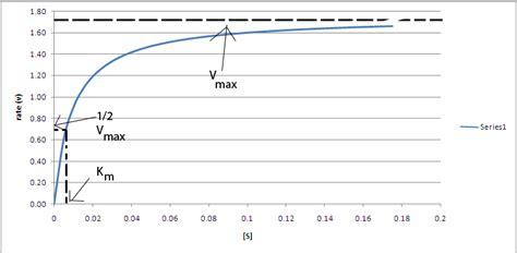 vmax graph picture 5
