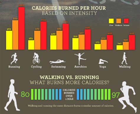walking vs running weight loss picture 7