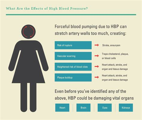 how high should blood pressure be before you picture 1