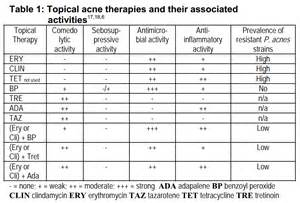 acne treatment comparison picture 17