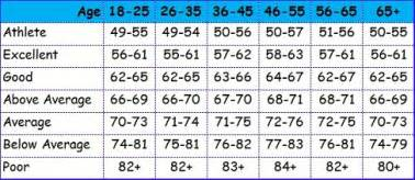 What are good blood pressure readings picture 14