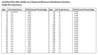 ira joint life distribution table picture 13