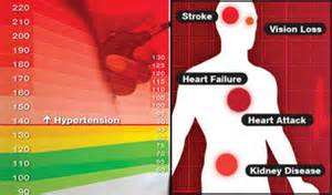 danger signs of high blood pressure picture 1