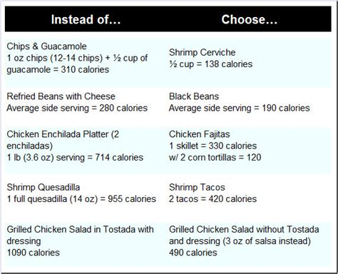 cardiac diet mexican picture 2