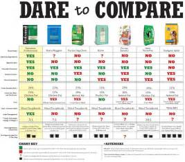 compare to science diet dog food picture 1