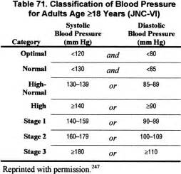 Blood pressure requirements picture 15
