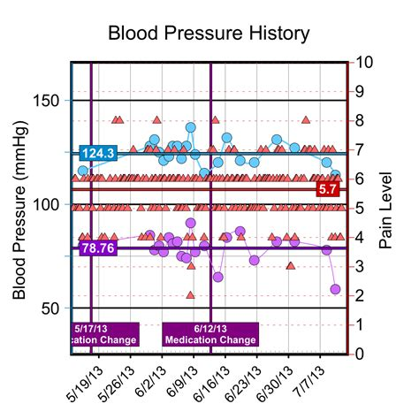 Blood pressure and pain picture 1