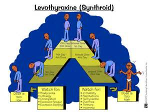 how to control weight gain with levoxyl picture 6