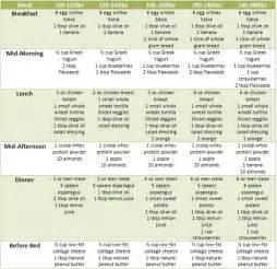 diabetic diet plans picture 3