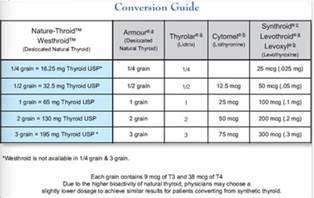 armour thyroid availability picture 15