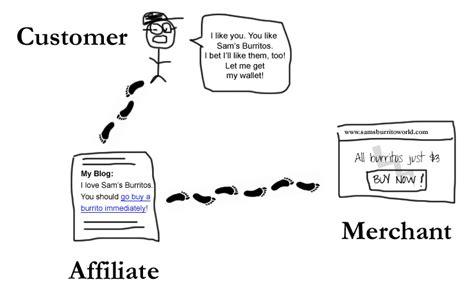 affiliate programs picture 18