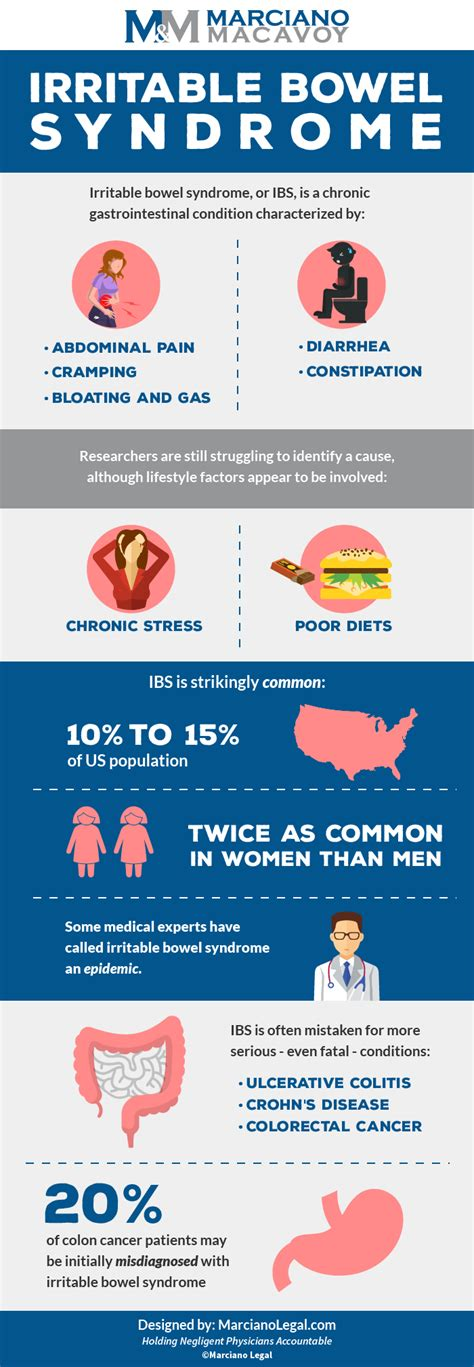 ibs or colon cancer picture 6