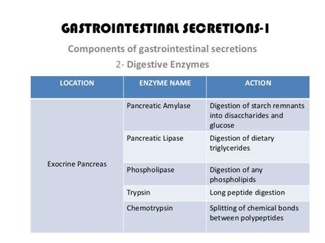 gastrointestinal secretions picture 1