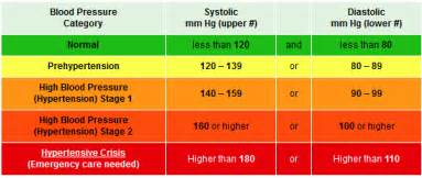 Low blood pressure readings picture 1