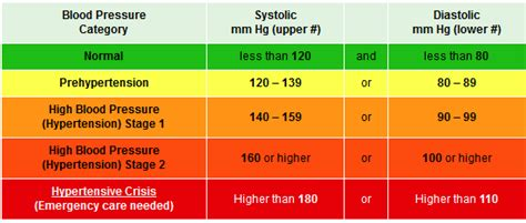 what is a dangerous blood pressure level for men picture 5