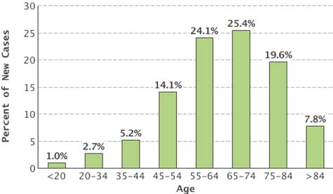 what age does prostate cancer occur picture 7