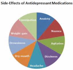antidepressants with low weight gain side effects picture 3