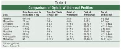 opiate withdrawal cold chills picture 6