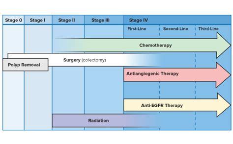 treatment colon cancer picture 9