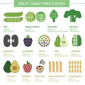 daily grams fiber high diet picture 13