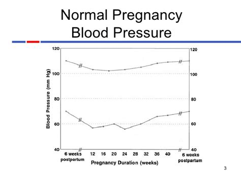 normall blood pressure during pregnancy picture 1