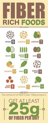 of adding fiber to diet picture 10
