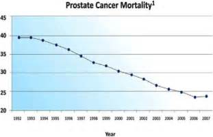 Prostate cancer screening picture 9