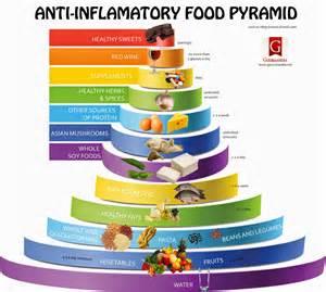 anti inflammatory diet picture 11