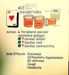 high cholesterol ace inhibitors picture 3