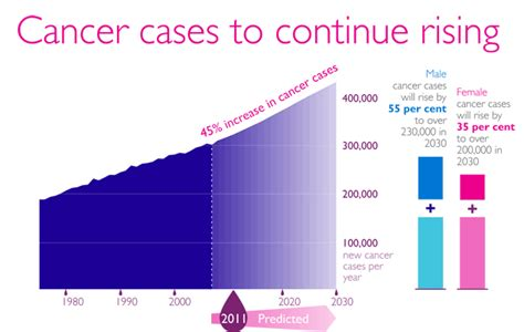 colo cancer rates 2013 uk picture 6