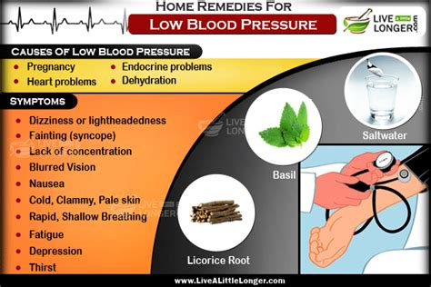 Articles on low blood pressure picture 13