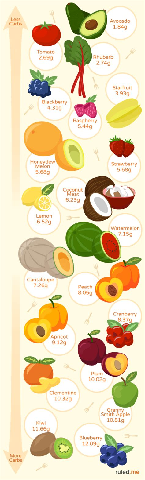 food low in cholesterol picture 2