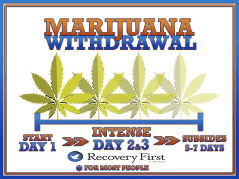 withdrawal symptoms of marijuana on libido picture 4