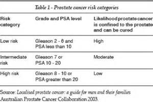 average life span after prostate cancer surgery picture 1