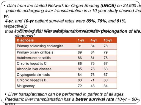 liver transplant survival rates picture 6