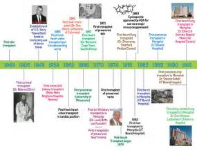 history of liver transplants picture 3