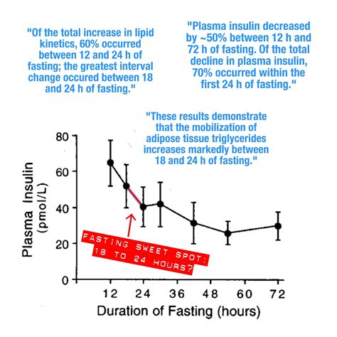 hgh levels while fasting picture 3