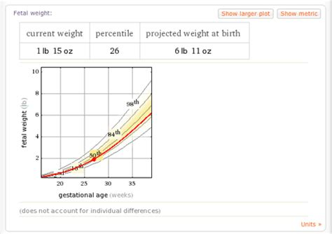 average weight gain by 16 weeks picture 9