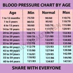 Blood pressure charts picture 6
