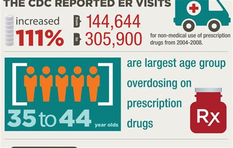 information on prescription drugs picture 3