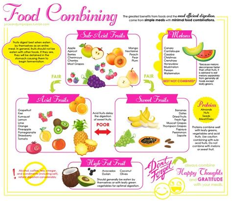 does food combining help digestion picture 6