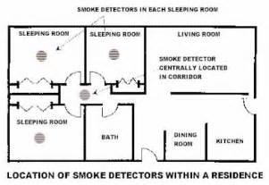 smoke detector location picture 3