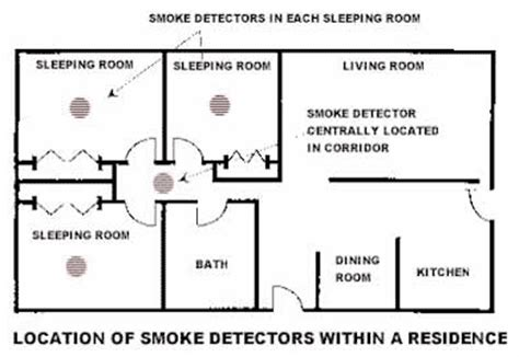 smoke detector location picture 6