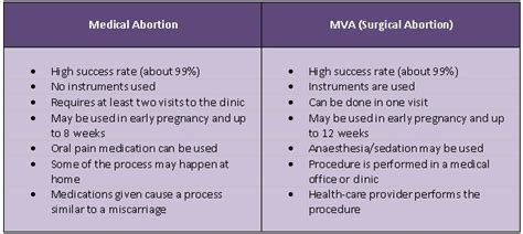 preventions drugs to terminate 3weeks pregnancy picture 2